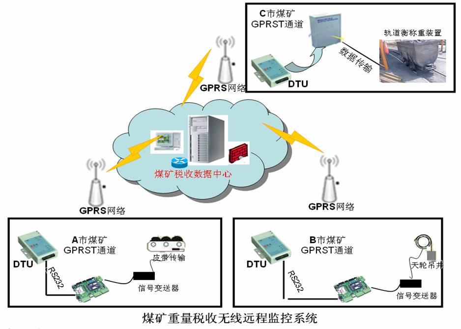 煤矿重量税收无线远程监控系统